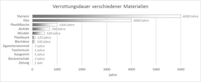 Mittlere Verrottungsdauer verschiedener Materialien, © FF Oberlangkampfen
