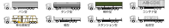 特例8種のセミトレーラ(自動車検査法人HPから抜粋)