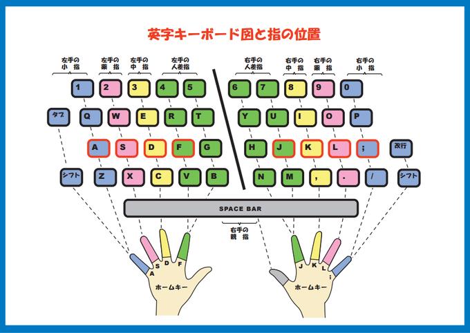 英字キーボード図と指の位置