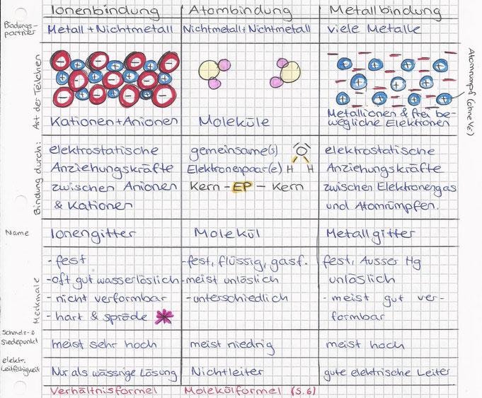 5 Chemische Bindungen Fms Abschlusss Webseite