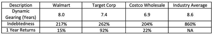 Gearing stock comparison analysis