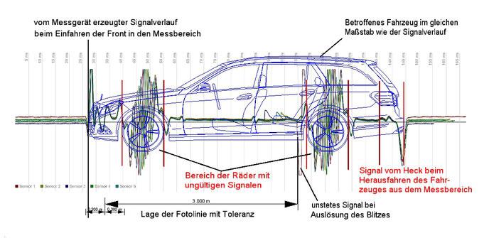 Beispiel Auswertung Signalkurve einer Messung