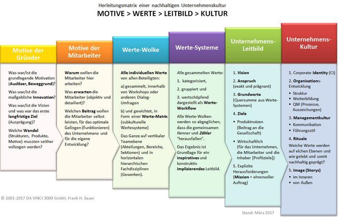 """Herleitungsmatrix der nachhaltigen Unternehmenskultur über """"MOTIVE, WERTE und LEITBILD"""