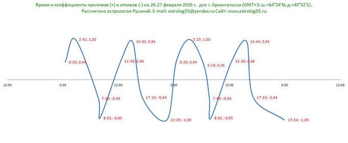 Пример расчета графика на 26-27 февраля 2016 года для г. Архангельска