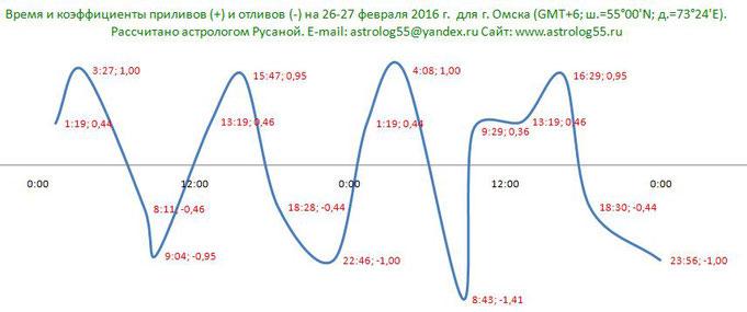 Пример расчета графика на 26-27 февраля 2016 года для г. Омска