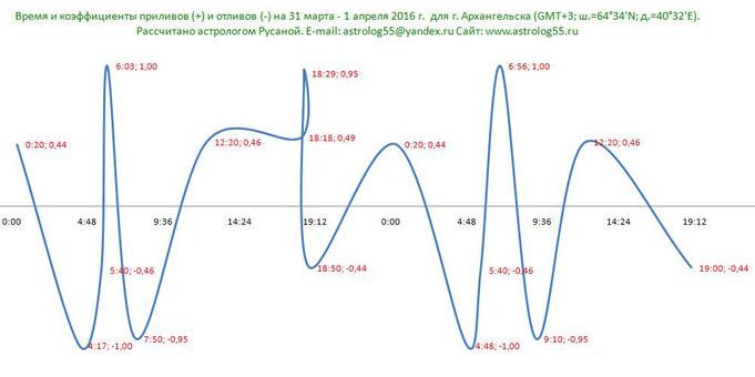 Пример расчета графика на 31 марта - 1 апреля 2016 года для г. Архангельска