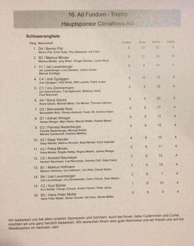 Rangliste 16. Ad Fundum Trophy