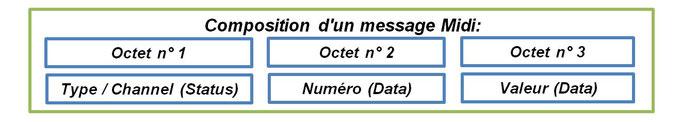 Midi message type, octet, Byte, Midi status