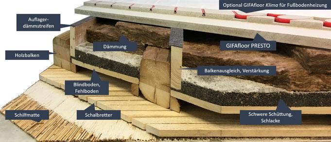 Schnittdarstellung Bodenaufbau mit Compono Balkenausgleich, GIFAfloor PRESTO und Fischgrät Parkett S. Fischbacher Living