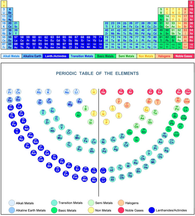 The periodic table of the elements periodic table elements periodic table traditional view with menorah figure urtaz Choice Image