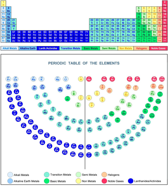 Periodic table halogen noble gas periodic table periodic table periodic table halogen noble gas periodic table the periodic table of the elements periodic urtaz Choice Image