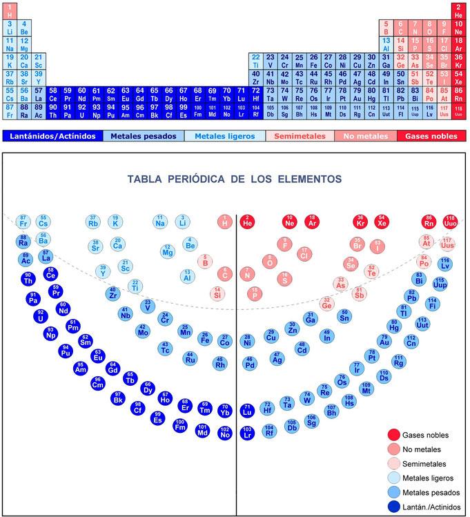 Tabla peridica de los elementos periodic table elements tabla periodica de los elementos menor atom gases nobles metales semimetales tabla periodica urtaz Choice Image