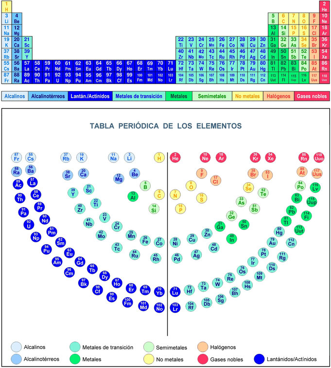 Tabla peridica de los elementos periodic table elements tabla periodica de los elementos atom menor tabla periodica urtaz Image collections