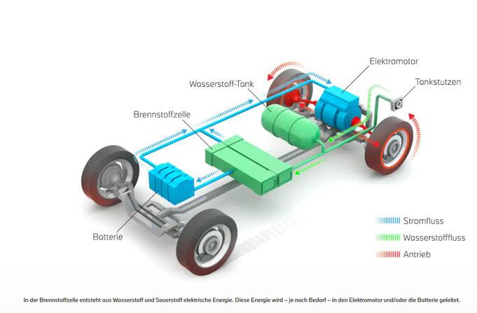 Schematischer Vergleich BEV und FCEV. Quelle: BMW
