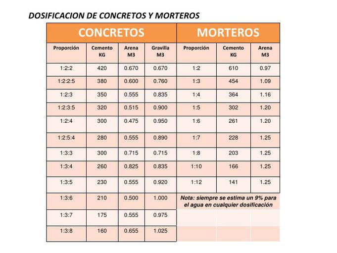 Dosificaciones de Concretos y Morteros, fuente Pinterest