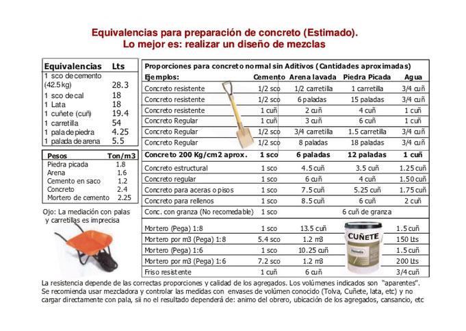 Dosificaciones de hormigones y morteros chilecubica for Mezcla de hormigon