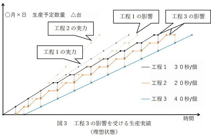3つの工程の中で最も早い工程2がネック工程3の影響を受けてさらに生産スピードが落ちているグラフです。