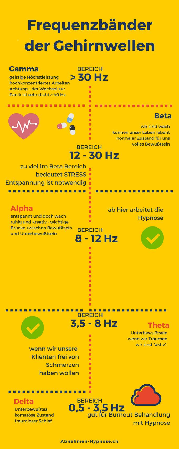 Hypnose Schlieren - Gesund Abnehmen