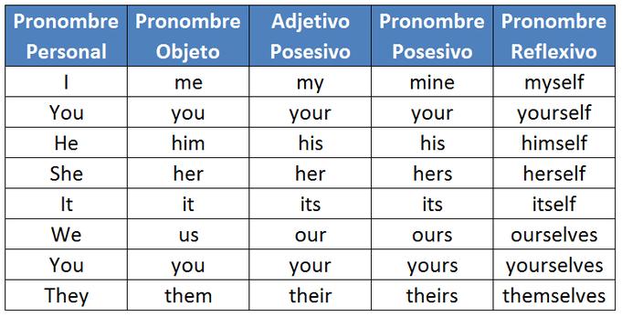 Cuadro De Pronombres En Ingles Y Espanol