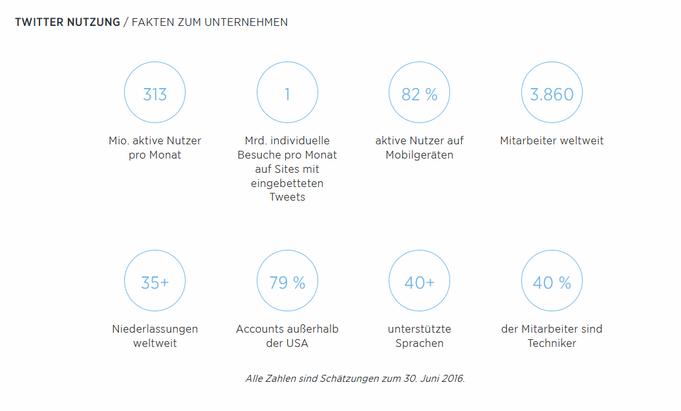 Zahlen, Daten, Fakten zu Twitter Nutzung Fakten zum Unternehmen von Twitter.com