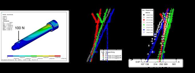 Abb: Kerbwirkung am Übergang Bund-Schaft mit Berücksichtigung der Sintereigenspannungen. Nur mit Hilfe der FEM Analyse und einer geeigneten bruch-statistischen Auswertung erhält man zuverlässige Festigkeitswerte.