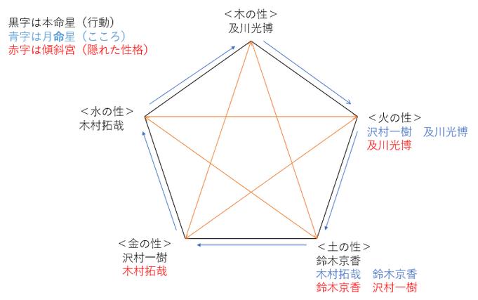 『グランメゾン東京』出演者の性格・相性を占ってみると