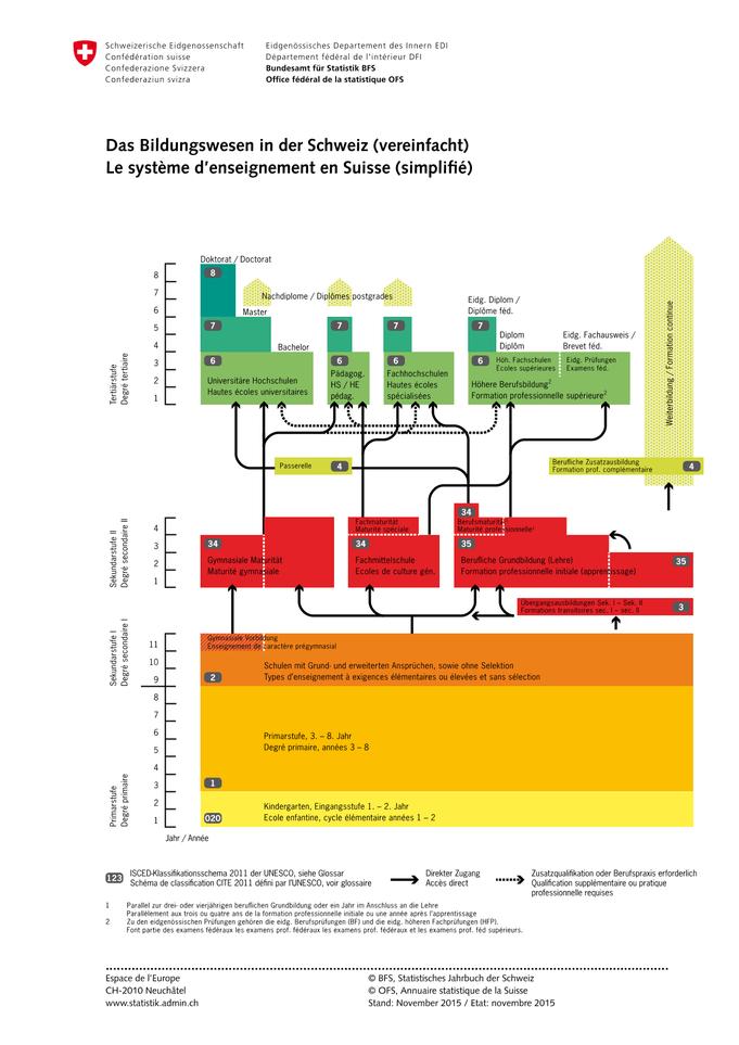 Bildungssystem Schweiz (Quelle: Bundesamt für Statistik Admin.ch)