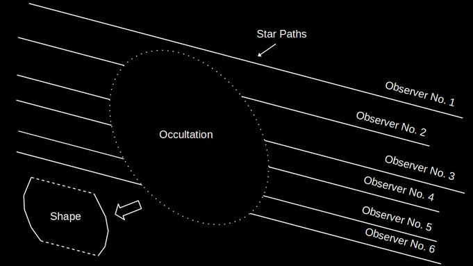 Abbildung 3: Eine grobe Rekonstruktion der Form (und Größe) ist auch über die Sternenbedeckung möglich. Dabei erscheint die Überdeckung eines Sterns von verschiedenen Beobachtungspunkten aus unterschiedlich (eigene Darstellung nach Spohn et al., 2014)