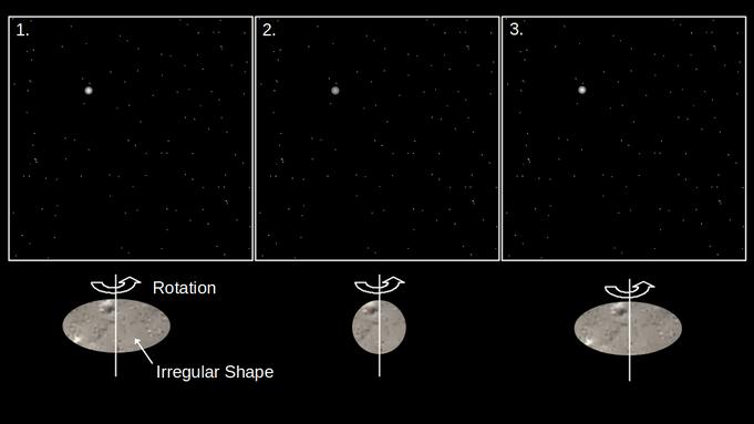 Abbildung 2: Eine grobe Rekonstruktion der Form ist über Helligkeitsvergleiche möglich. (eigene Darstellung)