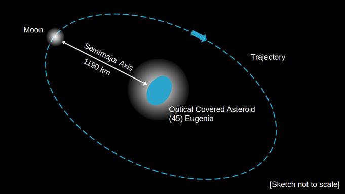 Abbildung 4: Aus mehreren Aufnahmen bestimmte Bahn des Mondes des Asteroiden (45) Eugenia. Die Berechnung der Masse des Asteroiden ist so möglich (eigene Darstellung nach Bennett et al., 2009).