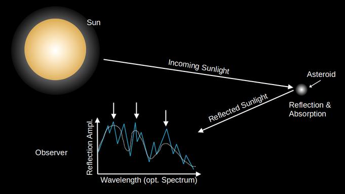 Abbildung 5: Prinzip der Reflexionspektroskopie (eigene Darstellung).