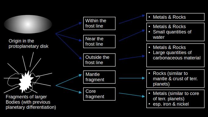 Abbildung 1: Zusammenhang zwischen dem Urspung eines Asteroiden und dessen Zusammensetzung (eigene Darstellung)