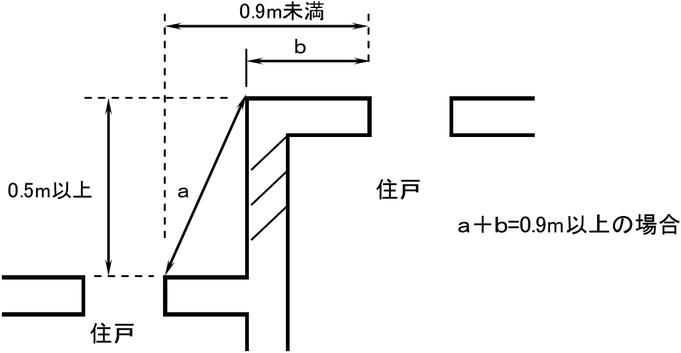 隣接する住戸等の場合における外壁に面する開口部