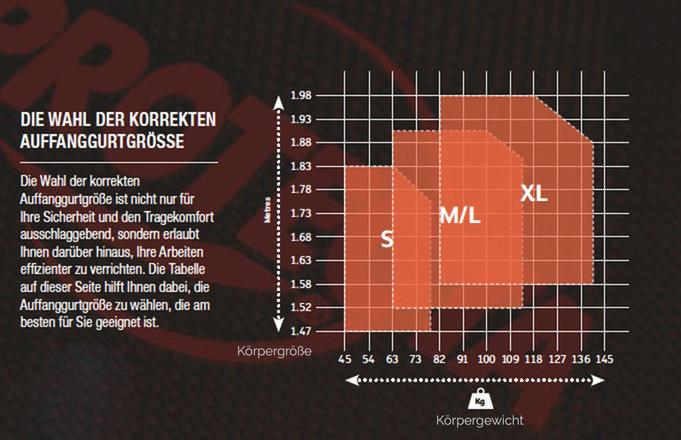 Grössen-Tabelle Ganzkörper-Auffanggurte 3M