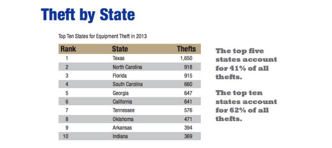 Fuente de la imagen: NCIB 2014, informe de robo de maquinaria pesada