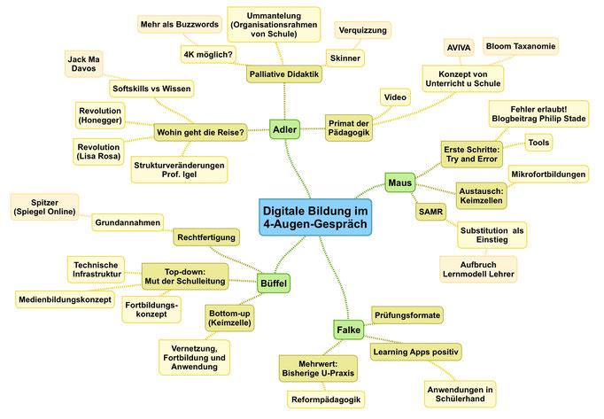 Digitale Bildung: Ein 4-Augen-Gespräch - vedducations Webseite!