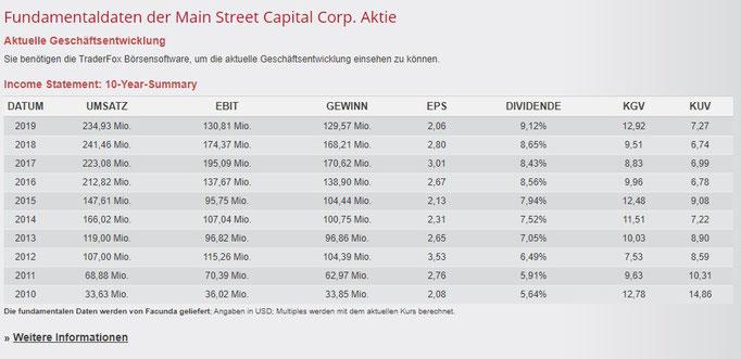 Fundamentale Zahlen von Main Street Capital
