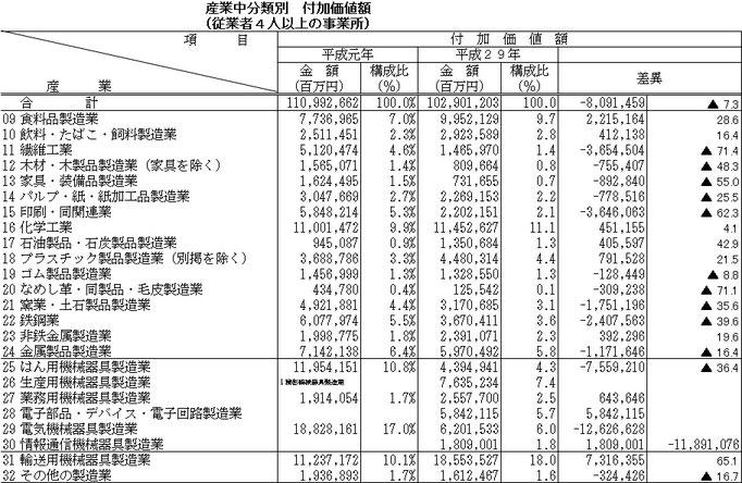 産業別付加価値額の比較(平成の最初と最後)