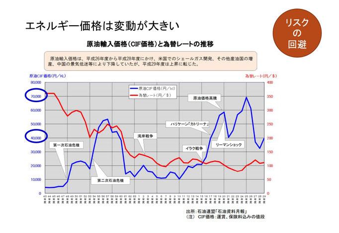 省エネセミナー資料(原油価格変動)