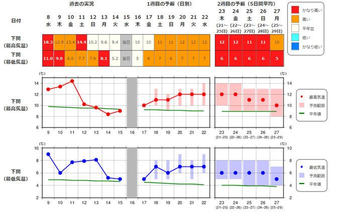 2週間気温予報(下関)