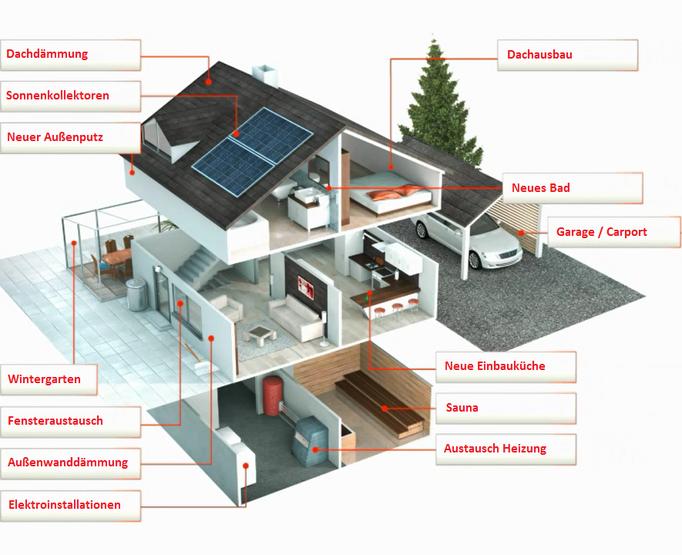 Energetische Modernisierungen mit der Bausparkasse Wüstenrot Zuschussberatung