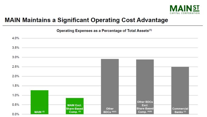 Main Street Capital Kosten