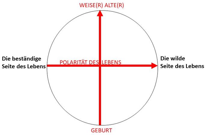 Archaisches Kreuz - Grundstruktur