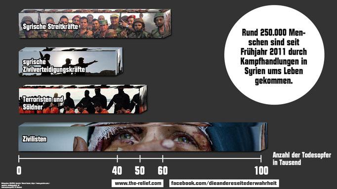Anzahl der Todesopfer durch den syrischen Bürgerkrieg