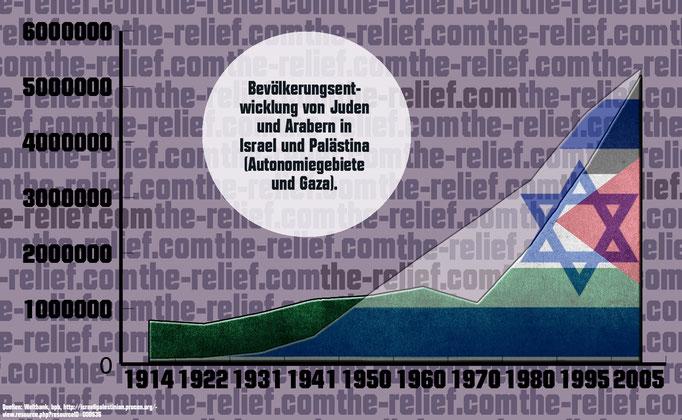 Bevölkerungsentwicklung Juden und Araber seit 1914