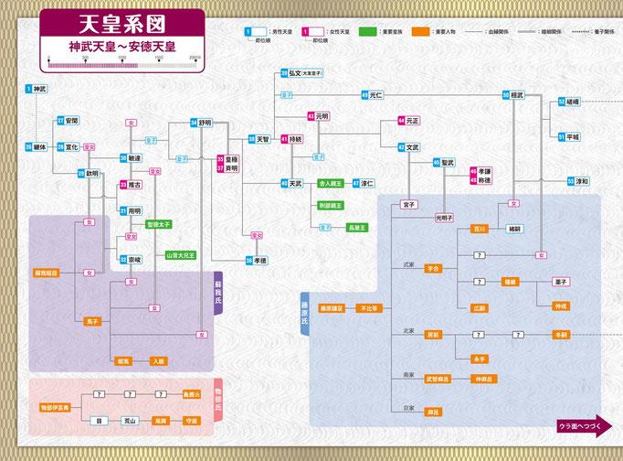 天皇の系図がひとめで分かるダイヤグラム