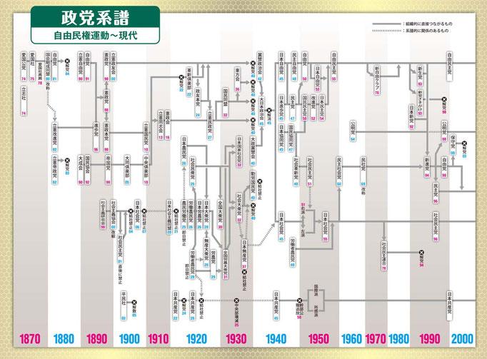 日本の政党がひとめで分かるダイヤグラム