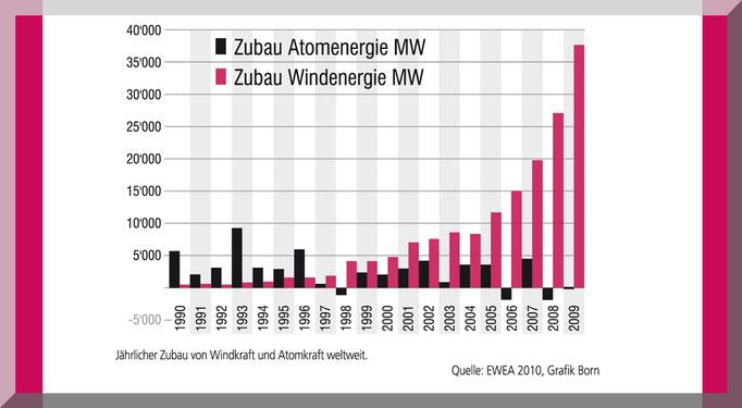 Grafik für die Vereinszeitung KlartextEnergie