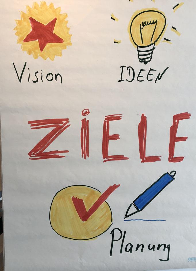 Ziele im Workshop und Coaching