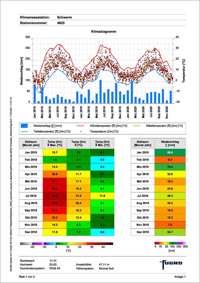 """Die monatliche Niederschlagsmenge und der monatliche Temperaturverlauf können mithilfe des Layouts """"(KLM) Klimadiagramm"""" über einen gewählten Zeitraum dargestellt werden. Dabei erfolgt eine automatische Berechnung der Temperatur-Minima, -Maxima und -Mitte"""